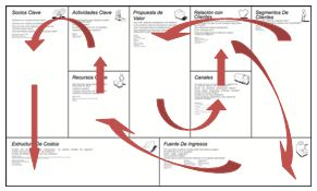 Orden Business Model Canvas