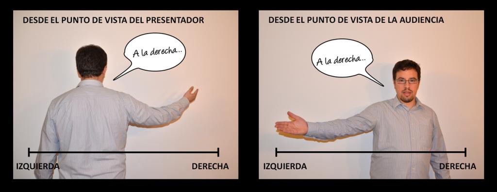 derecha-izquierda